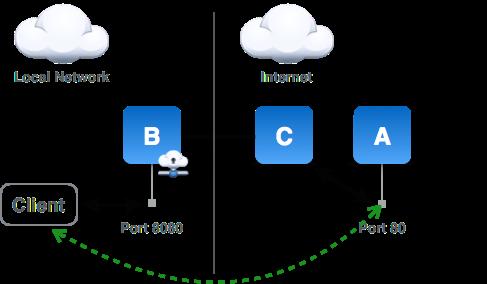 Прокси сервера/Proxy Servers - Форум о халяве - FREE-PASS Ru